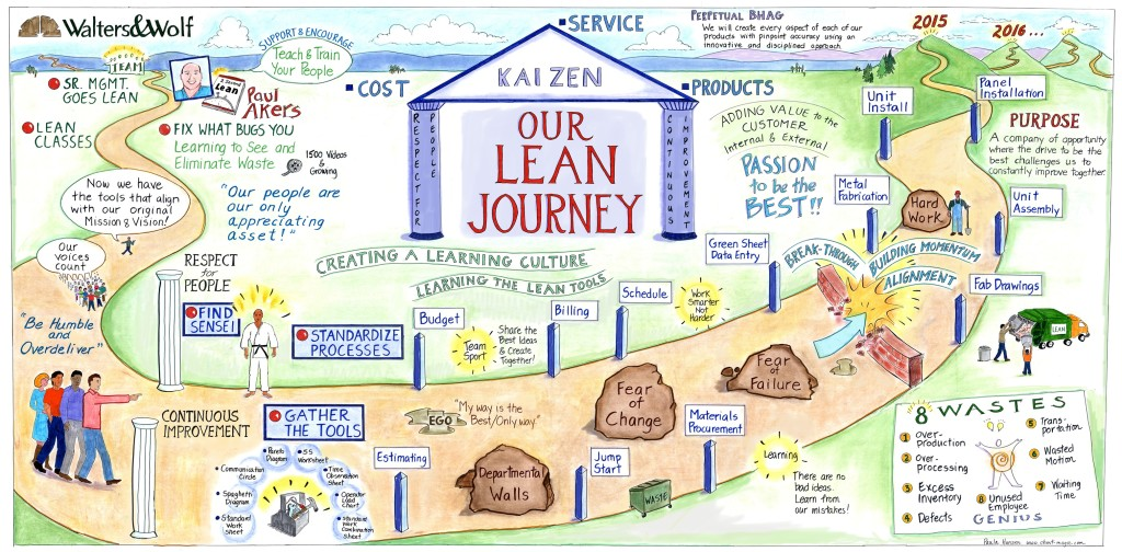 lean-journey-poster